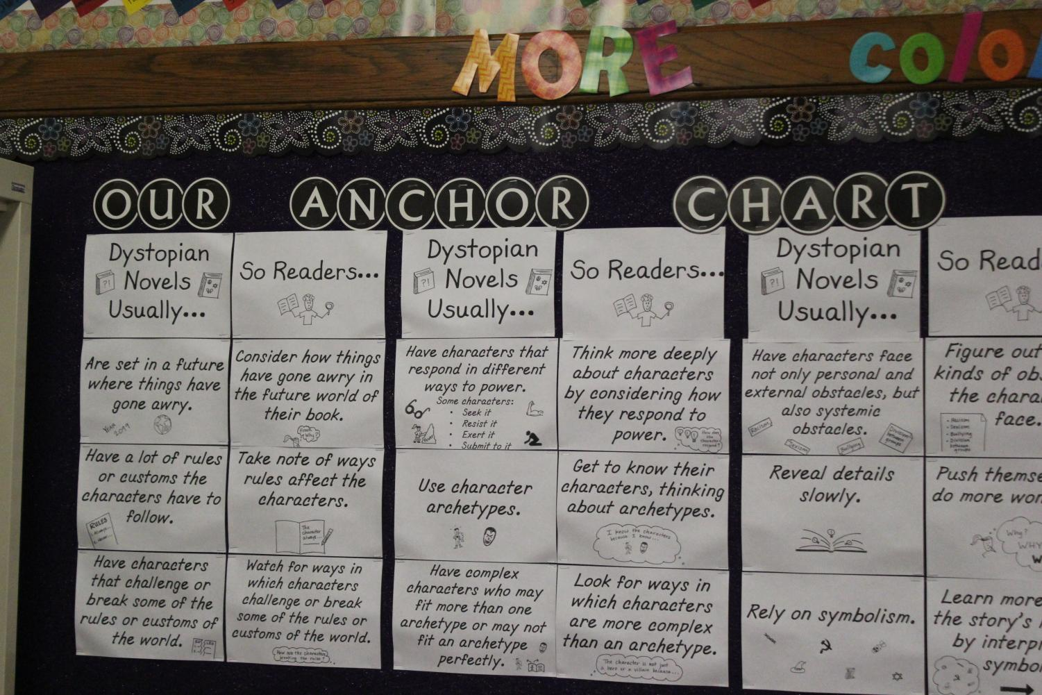 Anchors+are+used+to+help+readers+understand+their+stories+deeper.+Teachers+teach+their+students+these+in+order+for+them+to+think+deeper+into+their+stories+and+understand+characters%2C+changes%2C+and+settings+better.+